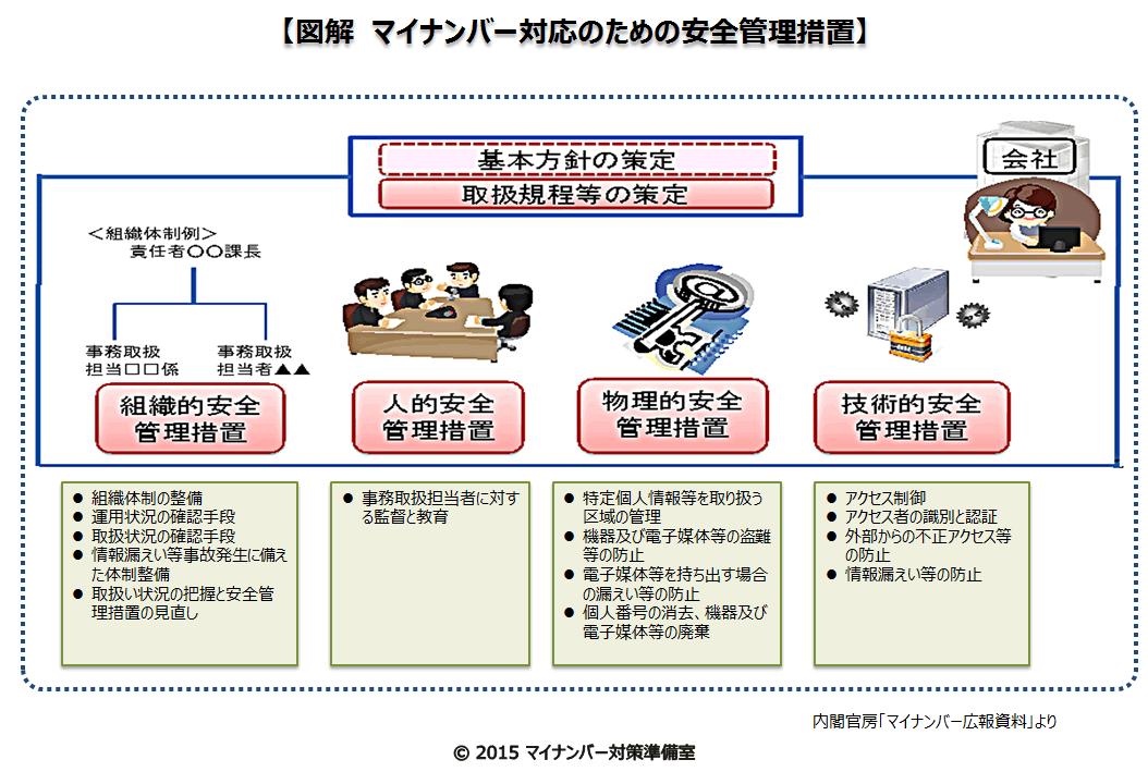 マイナンバー制度と安全管理措置 | マイナンバー対策準備室